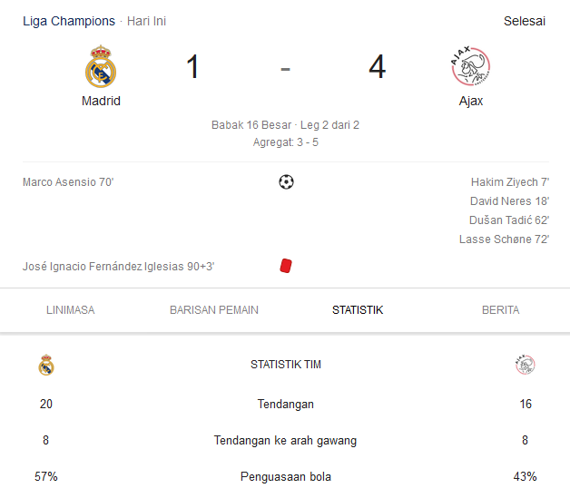 Hasil pertandingan Madrid Vs Ajax - Liga Champions 2019