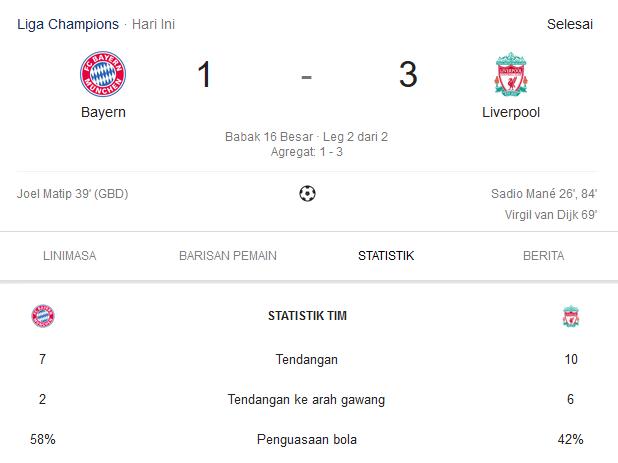 Taktik Jurgen Klopp Berhasil Kalahkan Bayern Munchen 3-1
