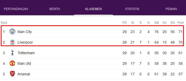 Liverpool Kembali Bergeser Dari Peringkat Pertama